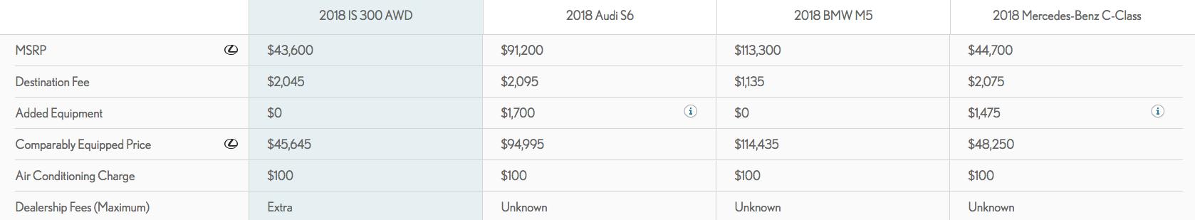 Calgary Luxury Sedan Pricing
